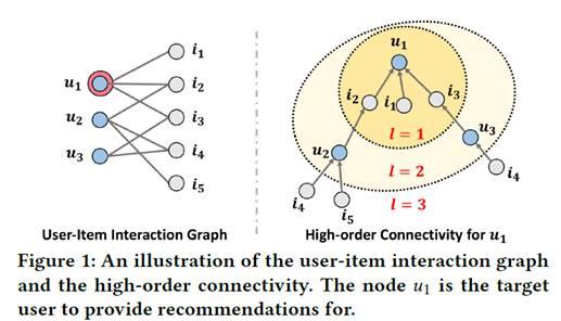 计算机生成了可选文字: User-itemInteractionGraph High-orderConnectivityfor榄1 Figure1:Anillustrationoftheuser-iteminteractiongraph andthehigh-orderconnectivity.Thenode屿isthetarget usertoproviderecommendationsfor.
