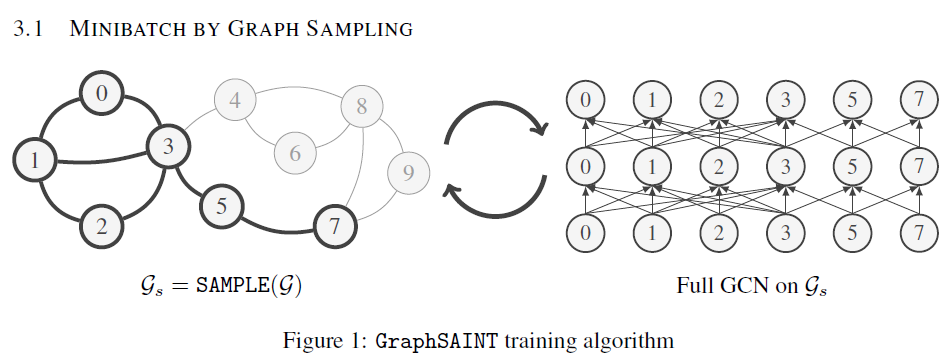 GraphSAINT,一种无偏的图采样方法
