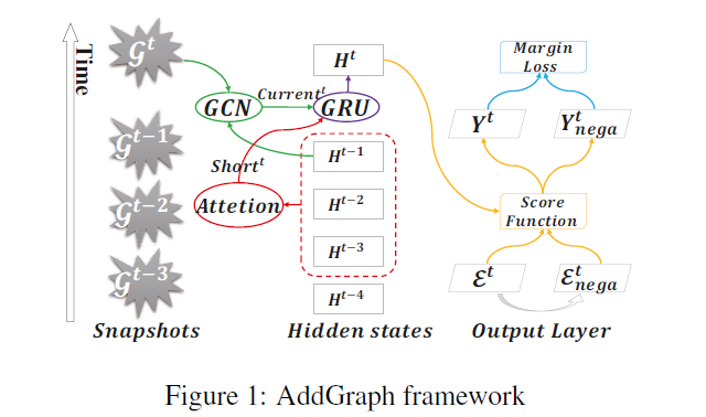 AddGraph, Anomaly Detection in Dynamic Graph Using Attention-based Temporal GCN