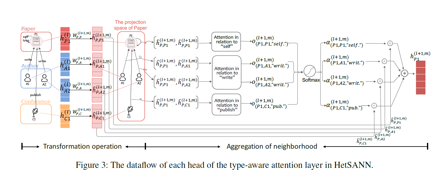 An Attention-based Graph Neural Network for Heterogeneous Structural Learning