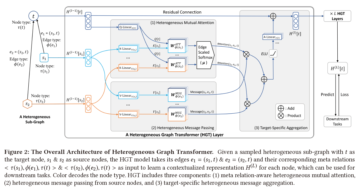 Heterogeneous Graph Transformer