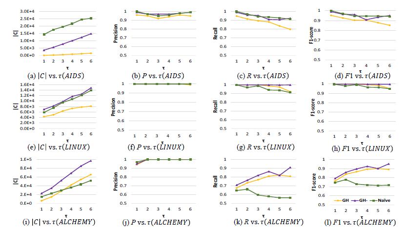 (i)lCl vs.r(ALCHEMY)  冖 3 ) ICI vs.T(AIDS)  (j)Pvs.T(ALCHEMY)  冖 f)Pvs.TdlNUX)  (b) p vs. T(AIDS)  (k) R vs.T(ALCHEMY) (1) Fl vs.r(ALCHEMY)  (g) R vs. T(LINUX)  (c)Rvs 44m 匕  (h)F1vs r(LINUX)  (d)F1vs.r(AIDS)
