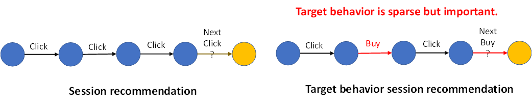 Next  Session recommendation  Target behavior is sparse but important.  Next  Target behavior session recommendation