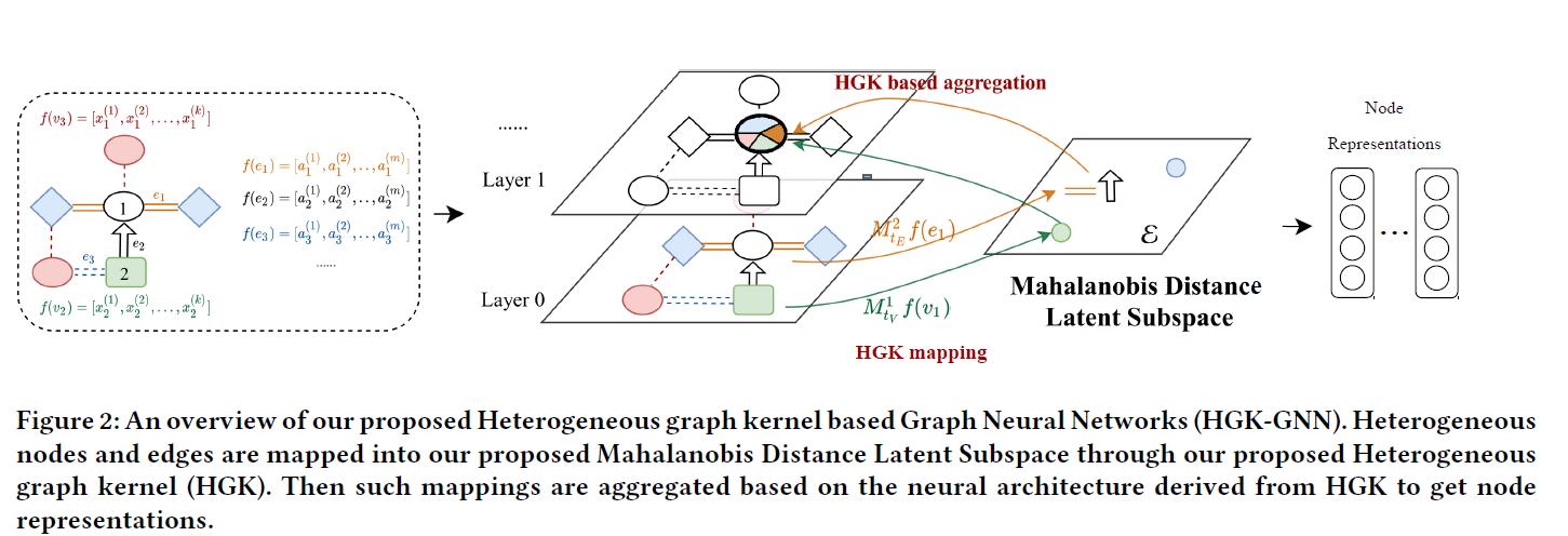 HGK-GNN: Heterogeneous Graph Kernel based Graph Neural Networks