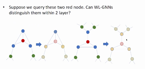 Suppose we query these two red node. Can WL-GNNs  distinguish them within 2 layer?