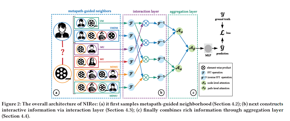 An Efficient Neighborhood-based Interaction Model for Recommendation on Heterogeneous Graph